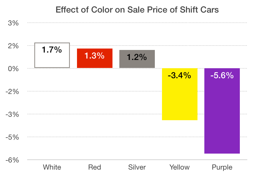 Color's effect on sale price at Shift